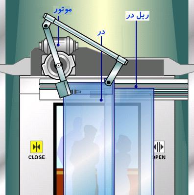 آسانسور چگونه کار می کند