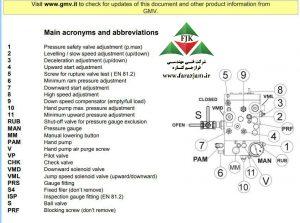 تنظیم شیر برقی GMV ایتالیا