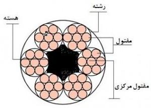 مشخصات فنی سیم بکسل