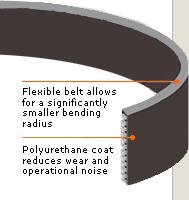تسمه فولادی با پوشش پلی اورتان